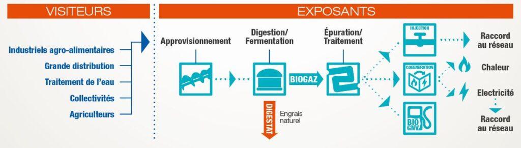 Public ExpoBiogaz 2016