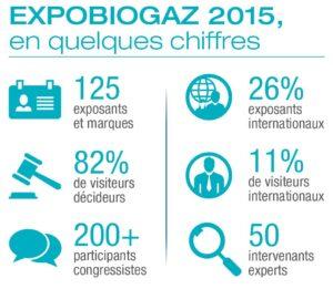 expobiogaz bilan 2015