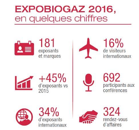 ExpoBiogaz bilan édition 2016